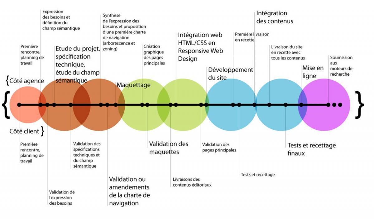 Gestion de projet, le guide : comment s'en sortir sans logiciel ?